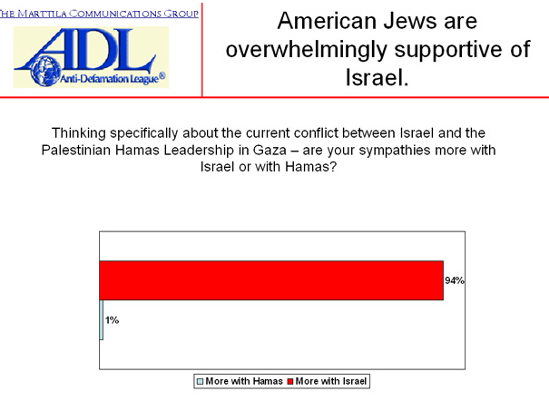 ADL poll 0109 94 percent support