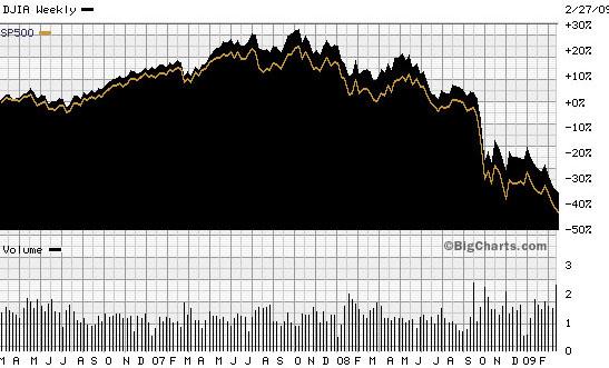 Dow sp 3 yrs 022809