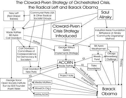 Cloward piven