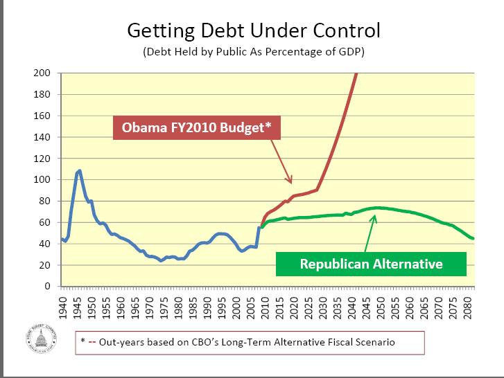 Gop graph natl debt