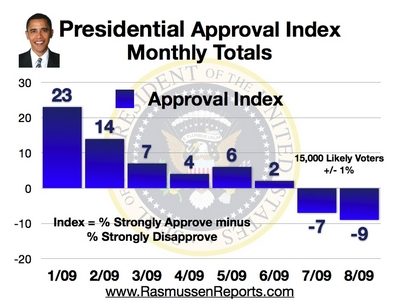 Monthly_approval_index_august_2009