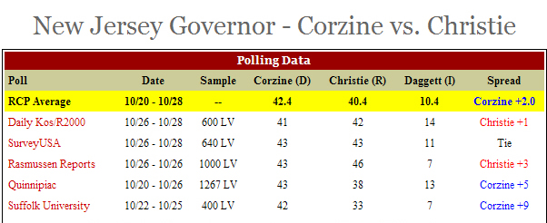 Corzine campaign