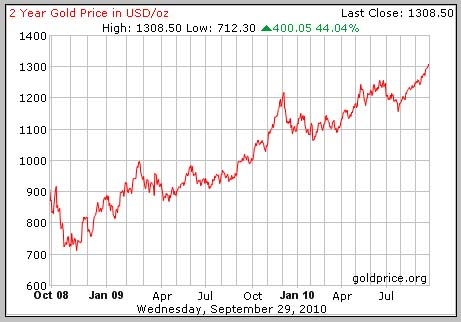Gold prices 2yrs