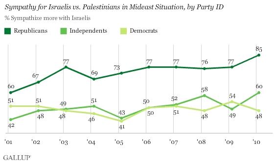 Sympathy for israel