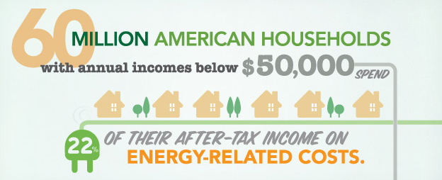 Energy costs for low income