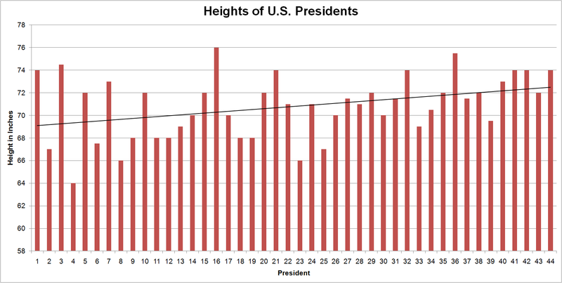 Heights of presidents
