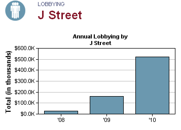 Annual lobbying by J Street