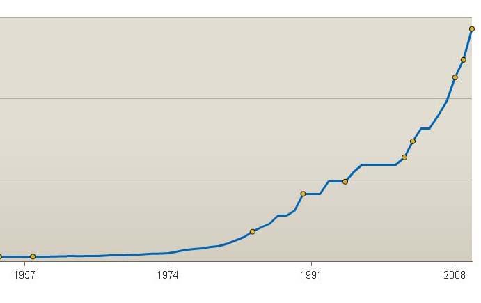 Devt limit since 1949 cropped