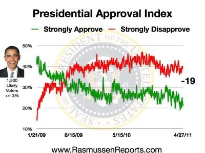Obama_approval_index_april_27_2011