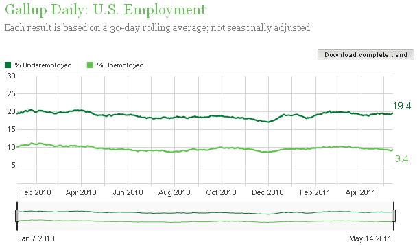 Employment 051411