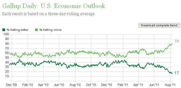 Gallup economic outlook 081111