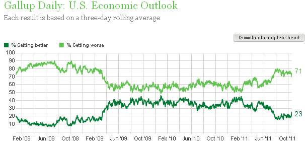 Gallup outlook 102711