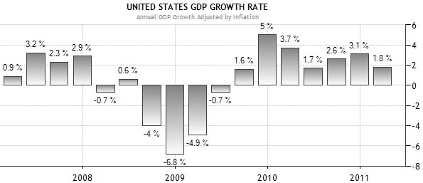 Us economic growth chart
