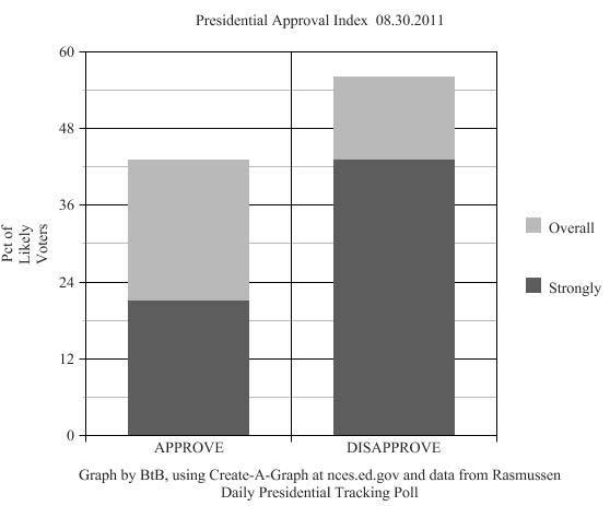 Graph rasm 083011