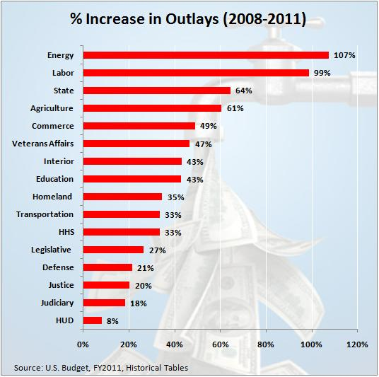 Increase in outlays 08 to 11