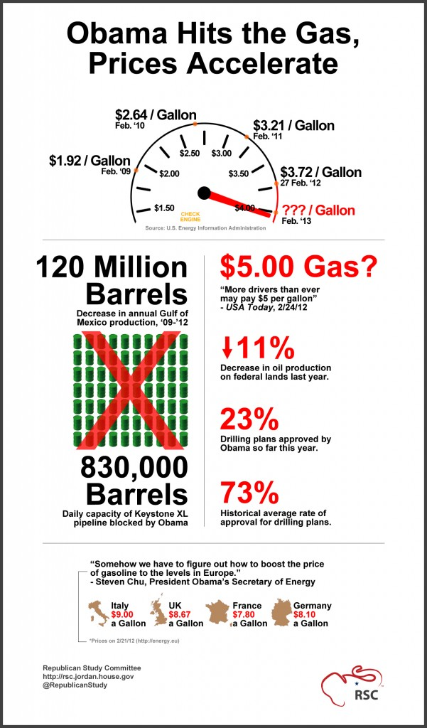 Gas prices chu quote