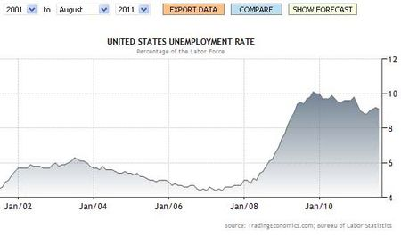 Unemployment 2001 to 2011 cropped