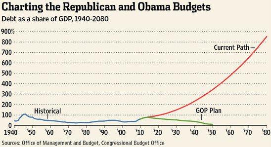 Paul Ryan v obama budgets