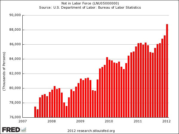 NOT in the Labor Force 2012