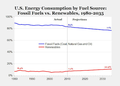 Fuel sources 1980 to 2035