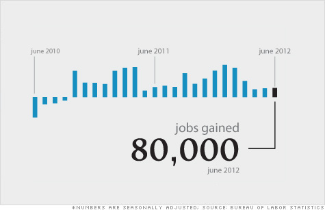 Jobs-infographic3-070612.top