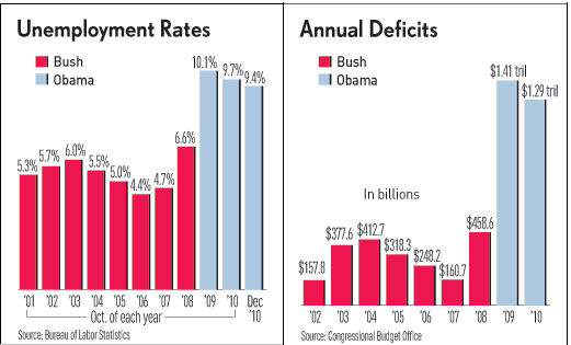 Bush_vs_Obama unemp n annual deficits