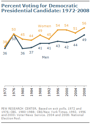 Gender gap 1972 2008