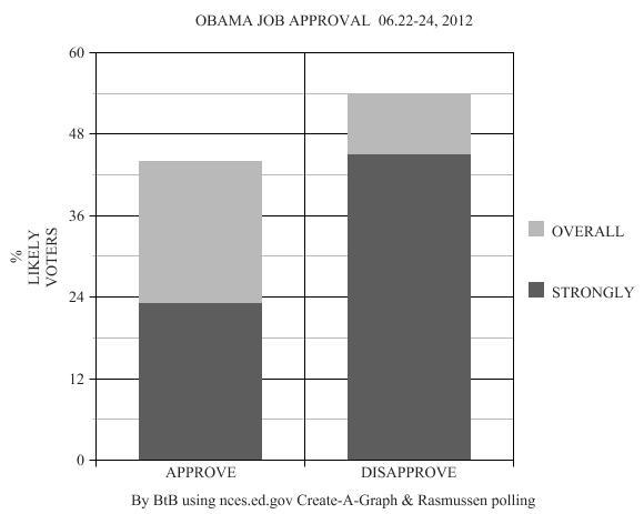 Graph 06_22_23_24_2012
