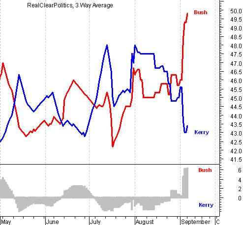 Bush kerry polls chart cropped