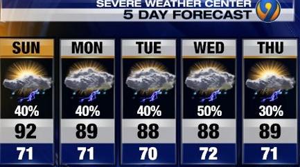 Charlotte Forecast