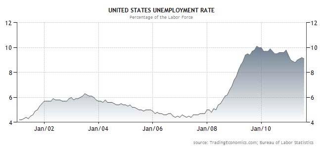 Bush v obama unemployment
