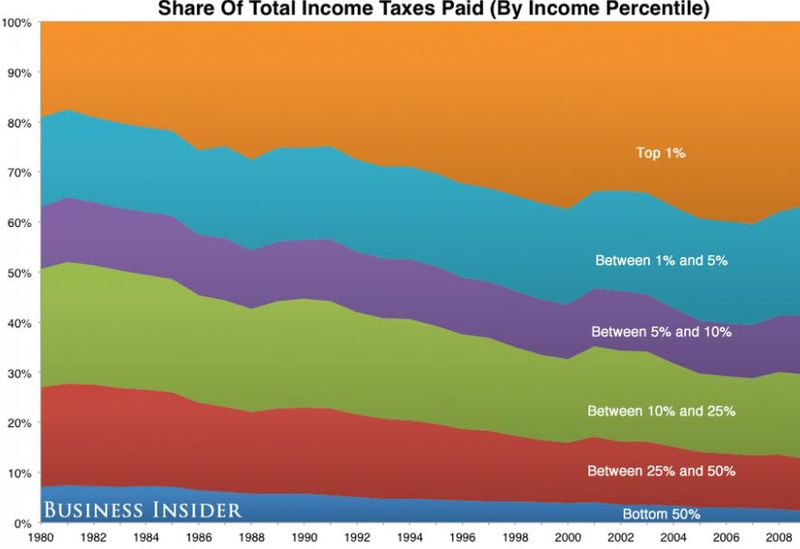 Shares of INCOME TAXES paid