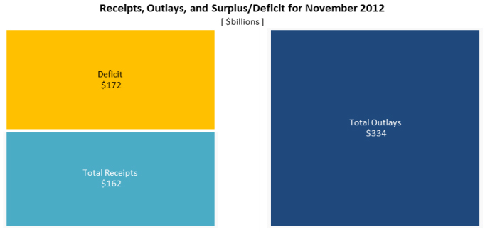 Treasury Report Nov2012