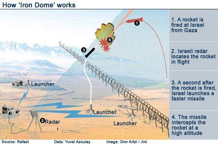 Iron-dome