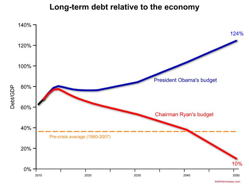 Graph vs RYAN