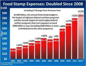 Food stamp expenses doubled since 08