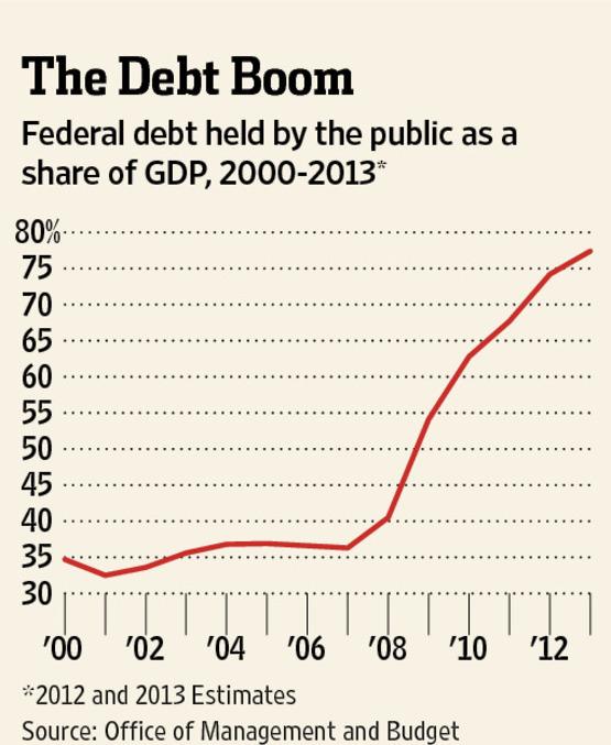 Debt boom wsj