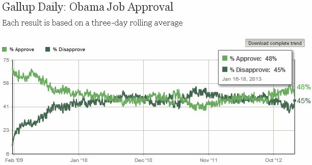 Gallup 48 approval 011813