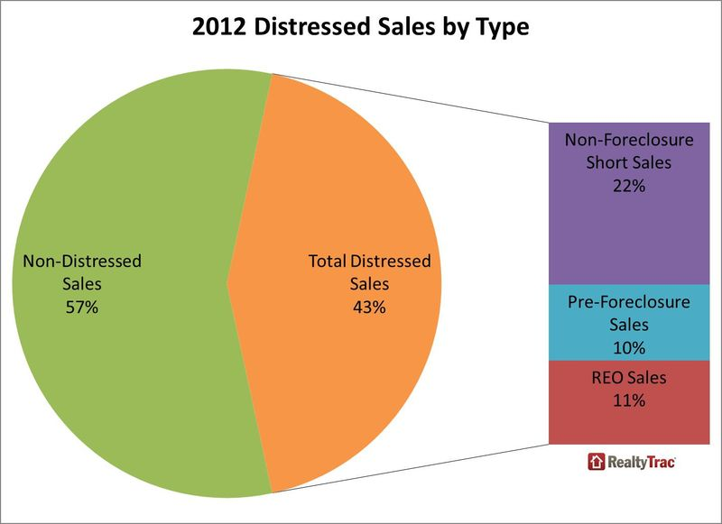 Distressed sales real estate