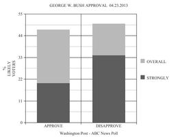 Approval 04 23 2013