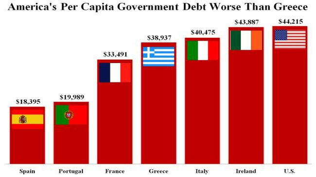 'US-per-capita-government-debt-worse-than-Greece's'