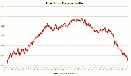 Participation Rate OCT2013