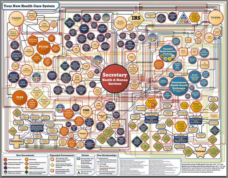 Flochart obamacare